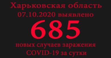 Данные по COVID-19 7 октября