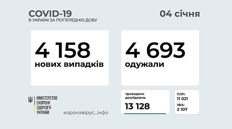 Данные МОЗ Украины